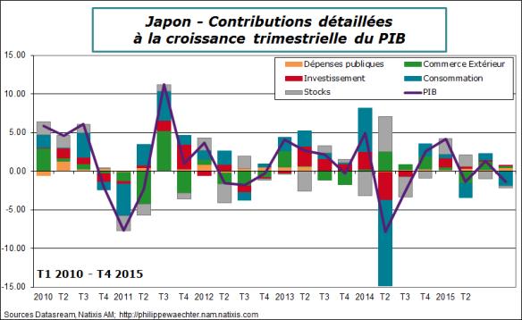 Japon-2015-T4-PIB-contrib