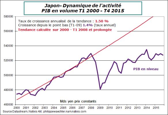 Japon-2015-T4-PIB-tendance