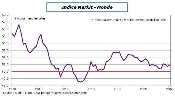 Monde-2016-janvier-indiceMarkit