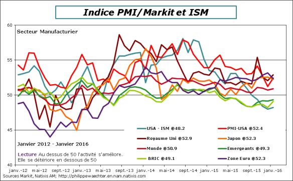 Monde-2016-janvier-PMI-composantes.png