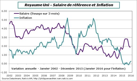RU-2015-decembre-salaires