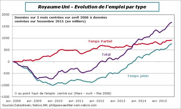 RU-2015-novembre-emploi
