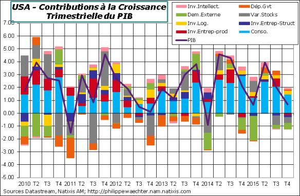 USA-2015-T4-PIB-contrib