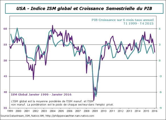 USA-2016-Janvier-ISMglobal.png