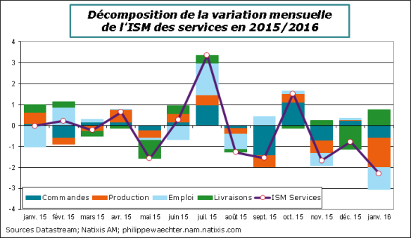 USA-2016-janvier-ISMnonmanuf-cont.png