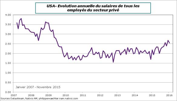 USA-2016-janvier-salaire
