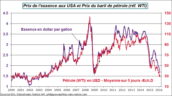 usa-prix essence