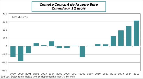 ZE-2015-CompteCourant