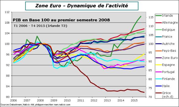 ZE-2015-T4-PIB-pays