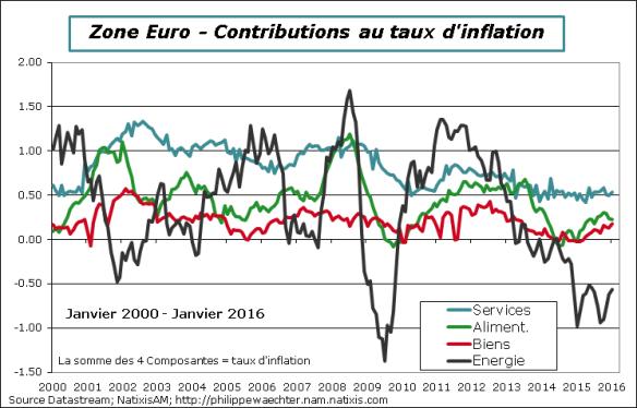 ze-2016-janvier-inflation