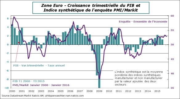 ZE-2016-Janvier-PMI-PIB.png