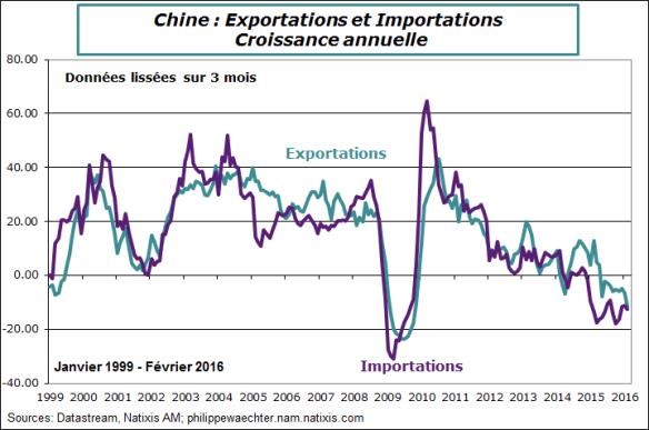 Chine-2016-fevrier-export-import