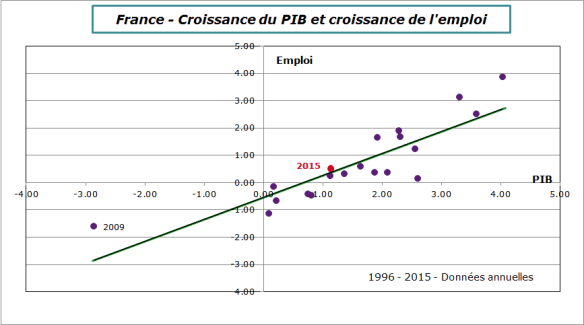 France-2015-emploi-pib
