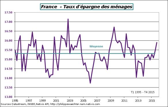 france-2015-T4-txEpargne