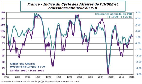 france-2016-mars-climat-pib
