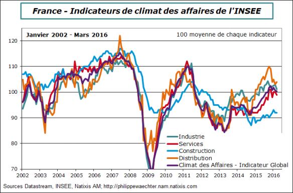 france-2016-mars-climatAdffaires