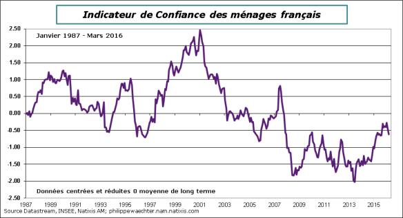 France-2016-mars-confConso