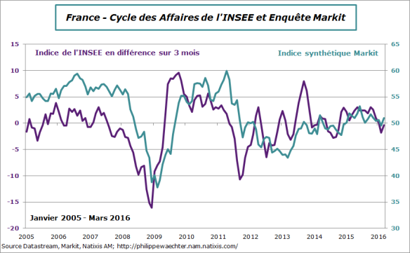 france-2016-mars-insee-markit