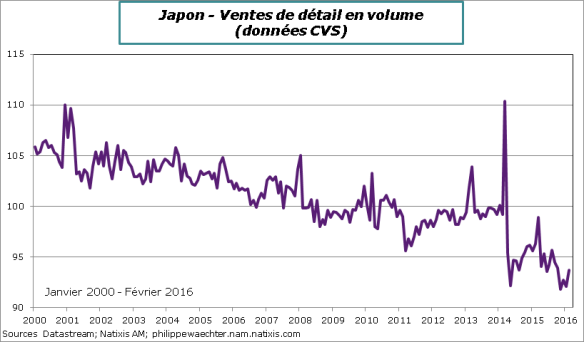 Japon-2016-fevrier-dépensesMenages