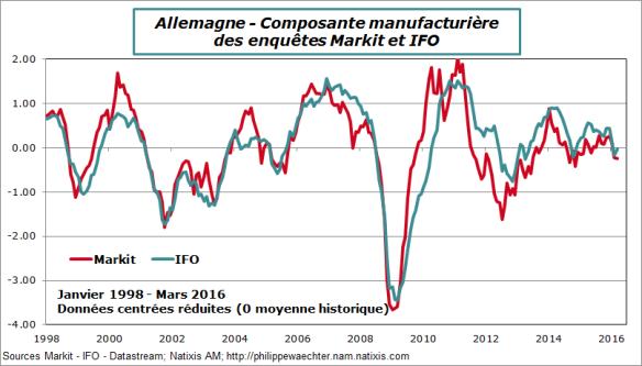 llemagne-2016-mars-markit-ifo-manuf