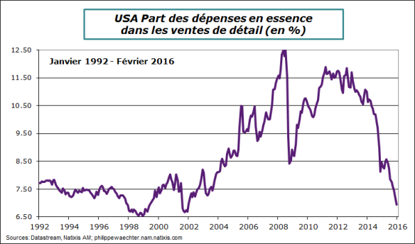 USA-2016-fevrier-essence-vdet