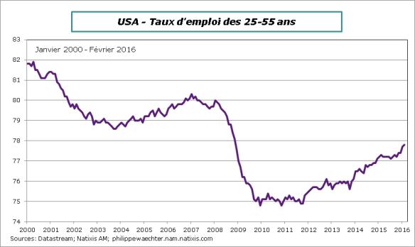 USA-2016-fevrier-taux demploi2555