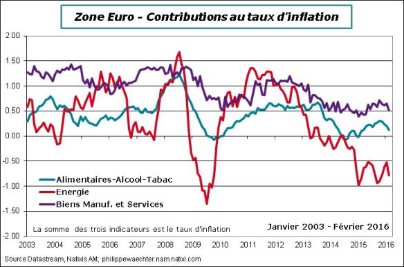 ze-2016-fevrier-inflation-contrib.png