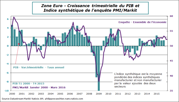 ze-2016-mars-pmi-global