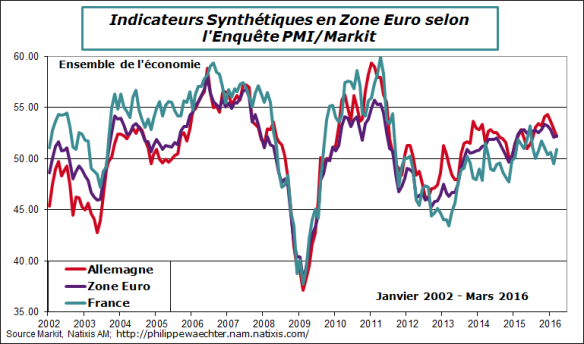 ze-all-fr-2016-mars-pmi