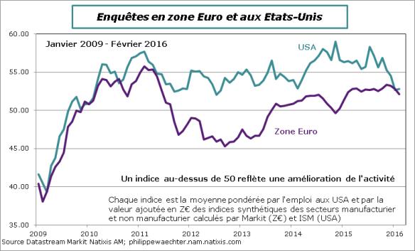 ZE-USA-2016-fevrier-indiceglobal