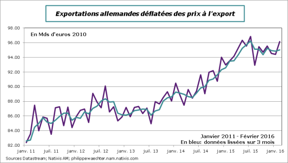 allemagne-2016-fevrier-exports