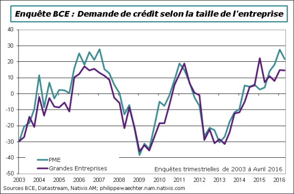 BCE-2016-avril-demandecredit