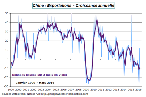 chine-2016-mars-exports.png