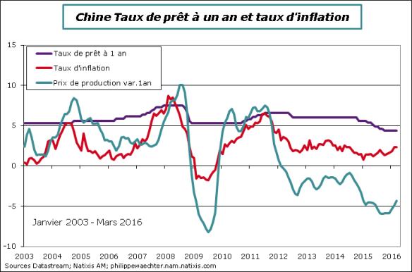 Chine-2016-mars-tauxIntérêtInflation