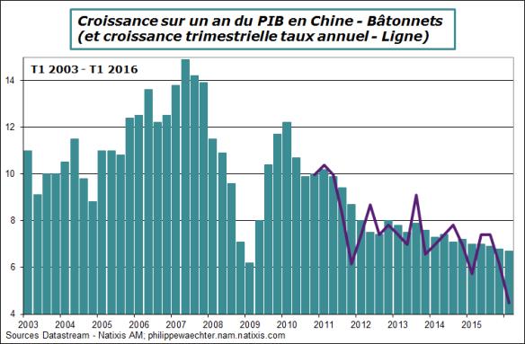 Chine-2016-T1-PIB