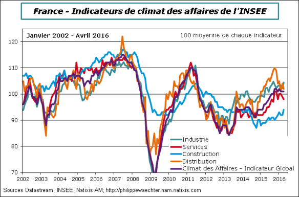France-2016-avril-climat des affaires.png