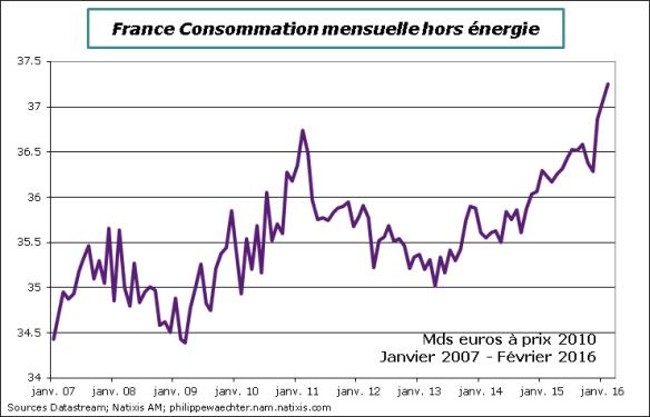 france-2016-fevrier-consohorsenergie