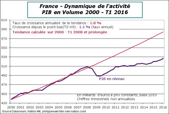 France-2016-T1-PIBtendance