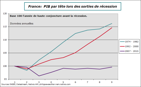 france-pibpartete-recessions