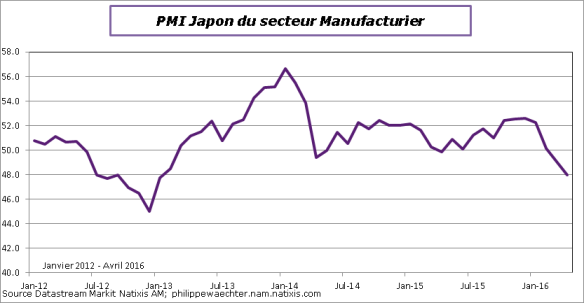 japon-2016-avril-pmi