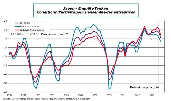 japon-2016-T1-Tankan.png