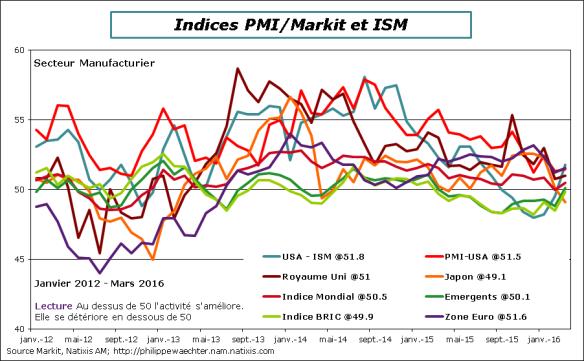 Monde-2016-mars-MarkitISM.png