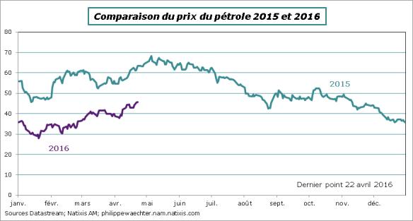 petrole-comp-2015-2016