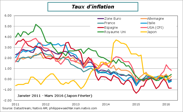 tauxInflation-mars2016