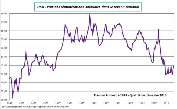 USA-2015-T-salairedsrevenunat