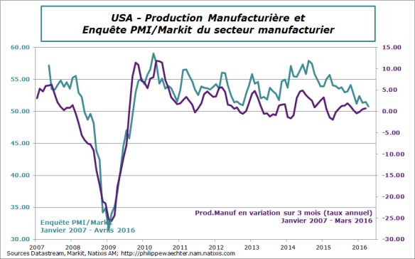 usa-2016-avril-pmi-manuf