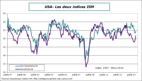 usa-2016-mars-ISMS