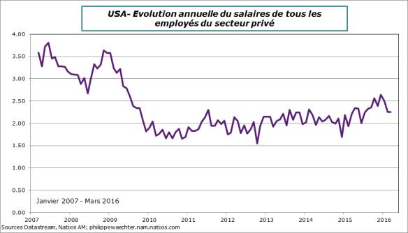 usa-2016-mars-salaire