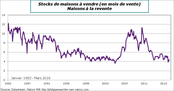 usa-2016-mars-Stocksmaisonsàvendre