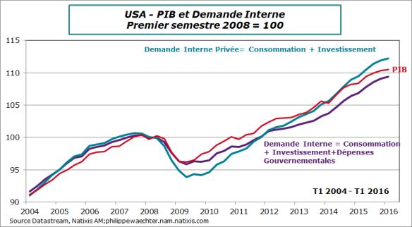 USA-2016-T-PIB-demande